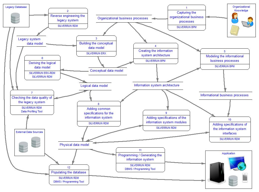 SILVERRUN - Business Architecture Tools